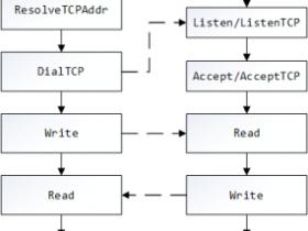 Golang的socket编程(二):简单client-server