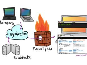 基于CentOS6.5搭建ngrok内网穿透服务器