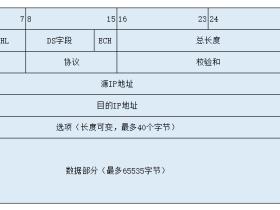 TCP/TP协议篇:IP协议