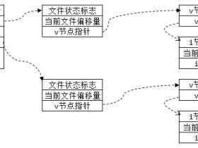 linux多进程间文件共享机制