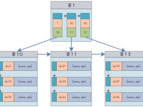 MySQL中的聚簇索引、非聚簇索引、联合索引和唯一索引