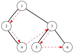 二叉树的先序遍历