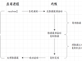 I/O模型