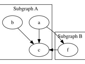 graphviz子图的用法