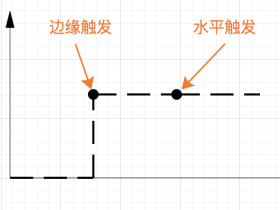 epoll中的边缘触发ET和水平触发LT模式