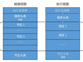 linux可执行程序elf文件分析及进程的内存分布情况