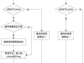 【每日打卡】[leetcode]460-LFU缓存