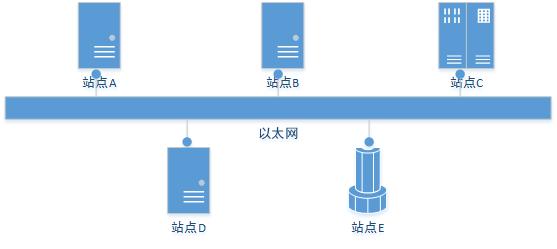 TCP/IP协议篇之链路层:以太网和802.3帧格式