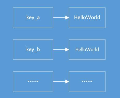 Redis学习笔记:散列类型