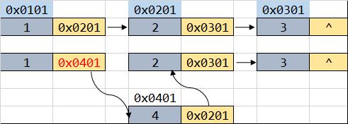 数据结构之列表:单向链表实现