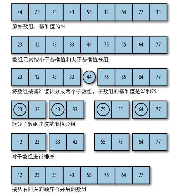 排序算法之快速排序