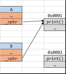 多态的原理:vptr指针和vtable虚函数表