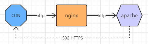 踩坑记录:CDN开启强制https之后返回重定向次数过多的问题