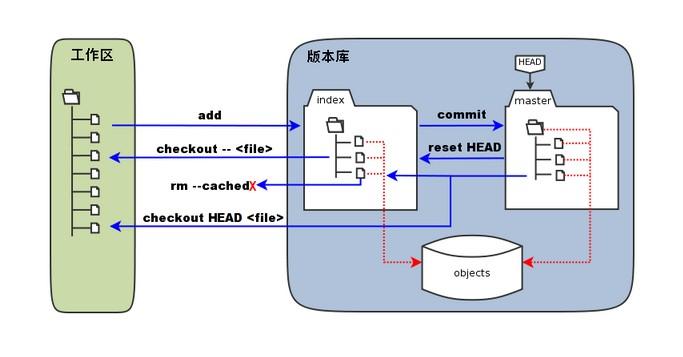 Git学习笔记(二):创建版本库