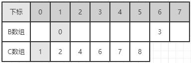 排序算法七:计数排序