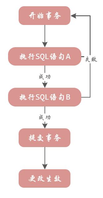 MySQL事务的基本用法
