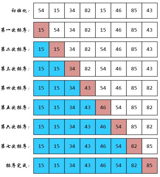 排序算法之选择排序