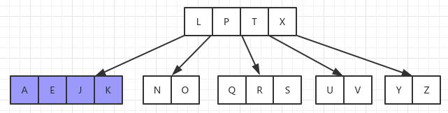 数据结构之B树