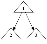 graphviz的基本用法