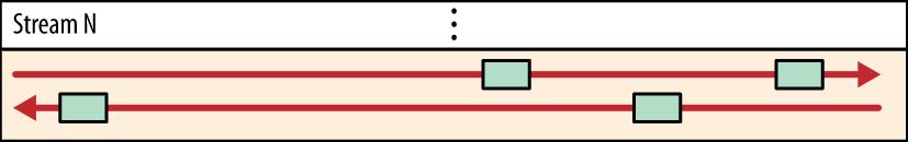 HTTP/2简介