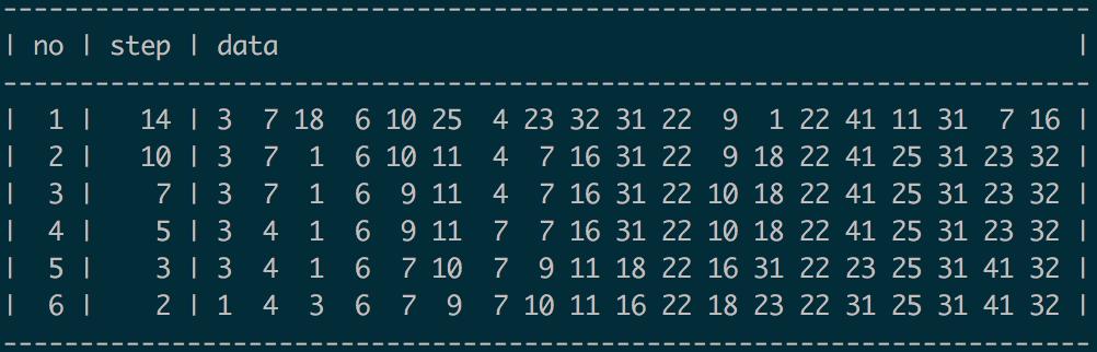 排序算法四:梳排序