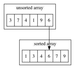 排序算法一:插入排序
