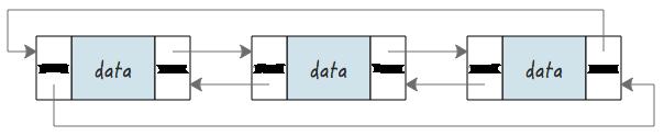 数据结构之链表(二):双向循环链表