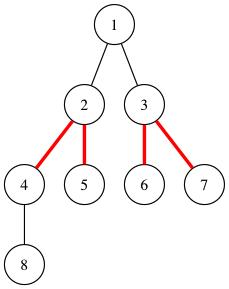 graphviz画二叉树对齐的小技巧