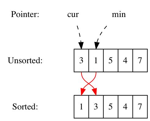 排序算法二:选择排序