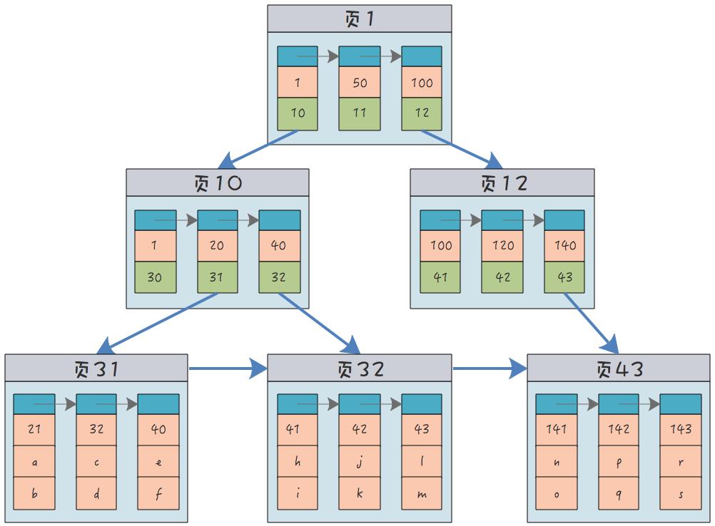 MySQL中的B+树索引和哈希索引