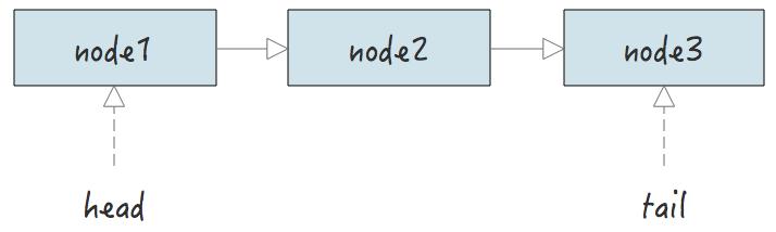数据结构之链表(一):单向链表