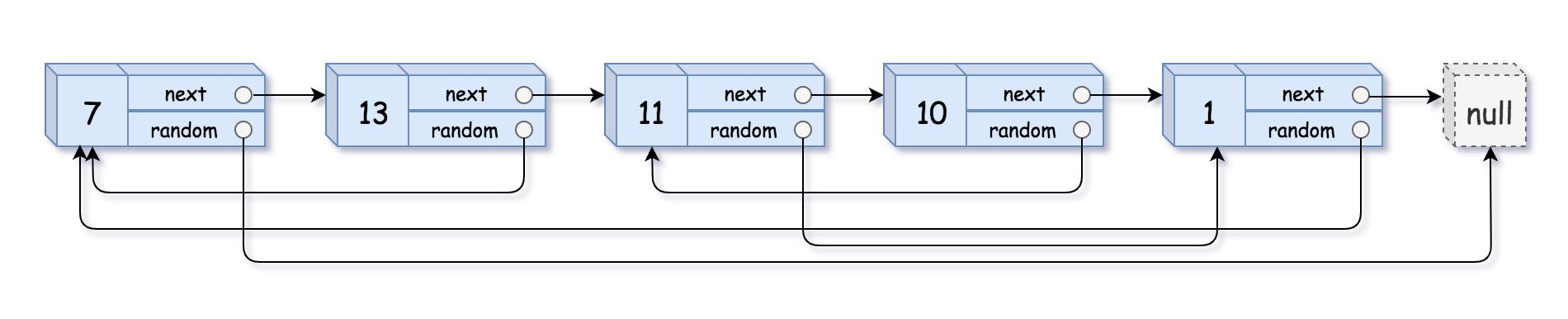 [leetcode]138-复制带随机指针的链表