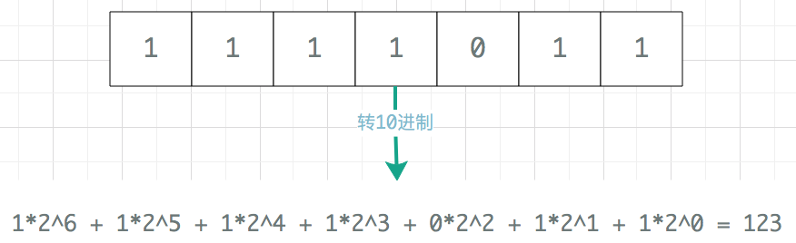POJ1220-NUMBER BASE CONVERSION(任意进制转换)