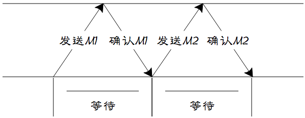 ARQ自动重传协议