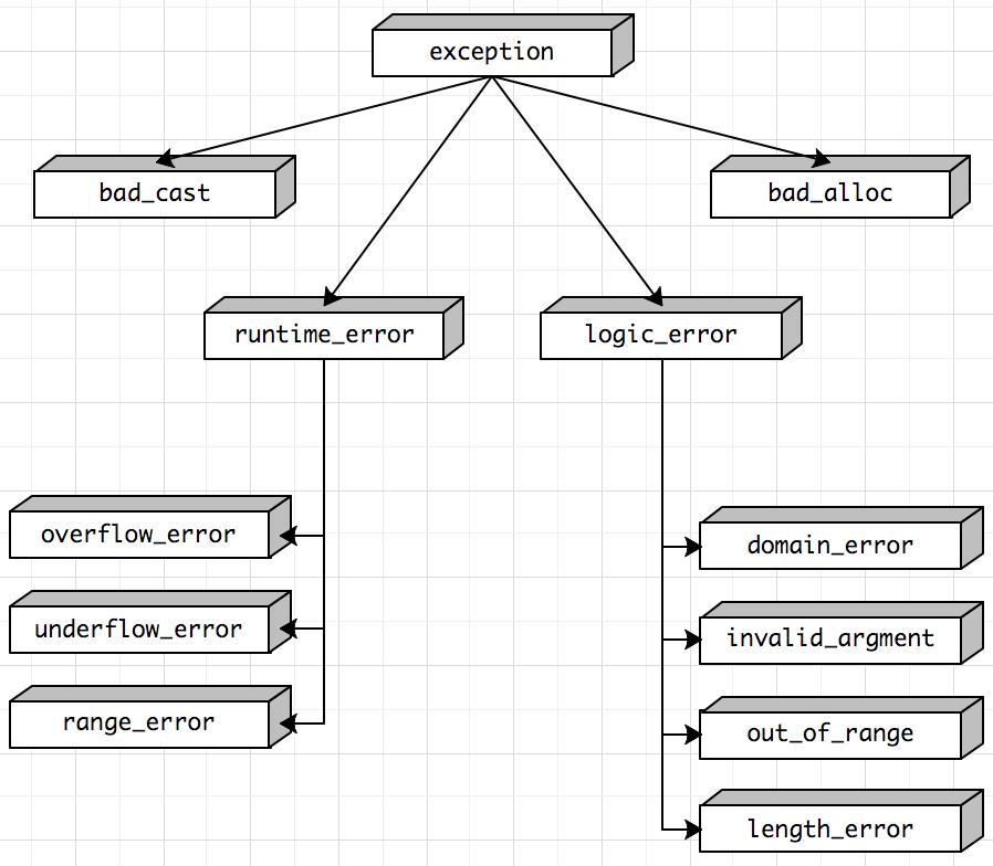 C++中的异常处理