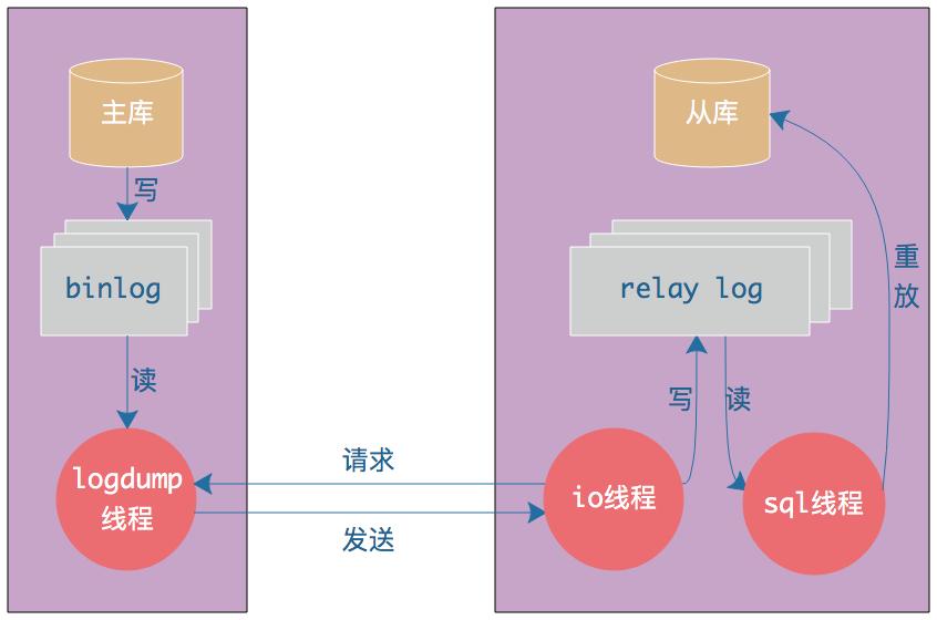 MySQL主从同步原理