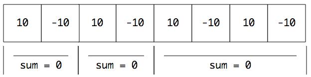 【每日打卡】[leetcode]1013-将数组分成和相等的三个部分