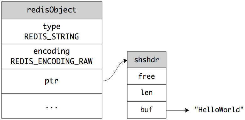 redis字符串的基本用法和实现原理