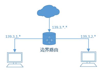 Internet中的网络地址结构